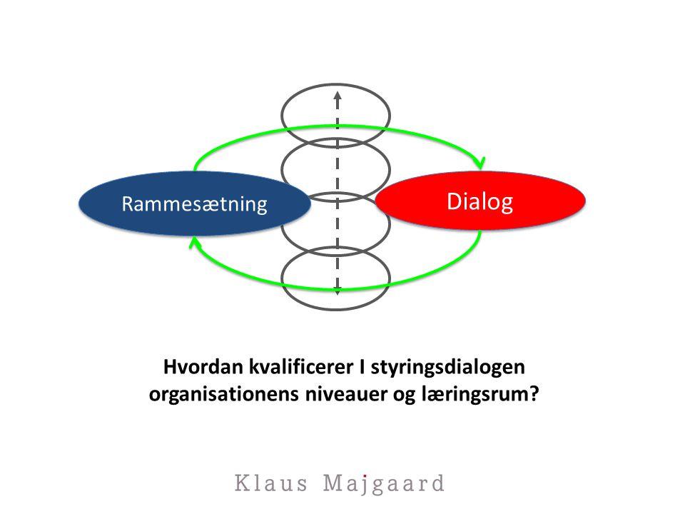 Dialog Rammesætning Hvordan kvalificerer I styringsdialogen