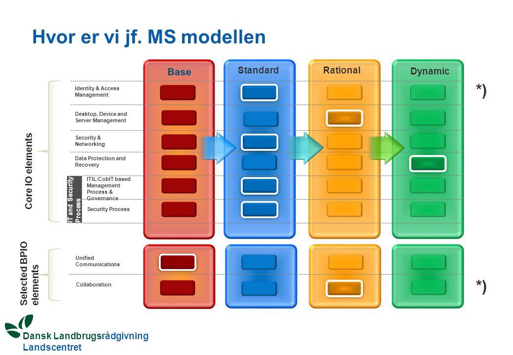 Hvor er vi jf. MS modellen