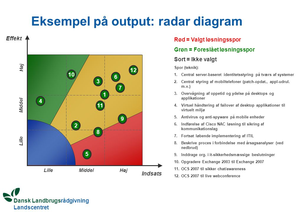 Eksempel på output: radar diagram