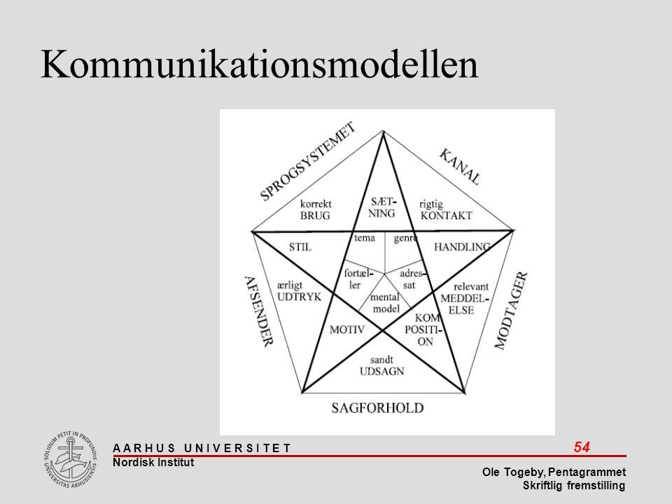 Kommunikationsmodellen