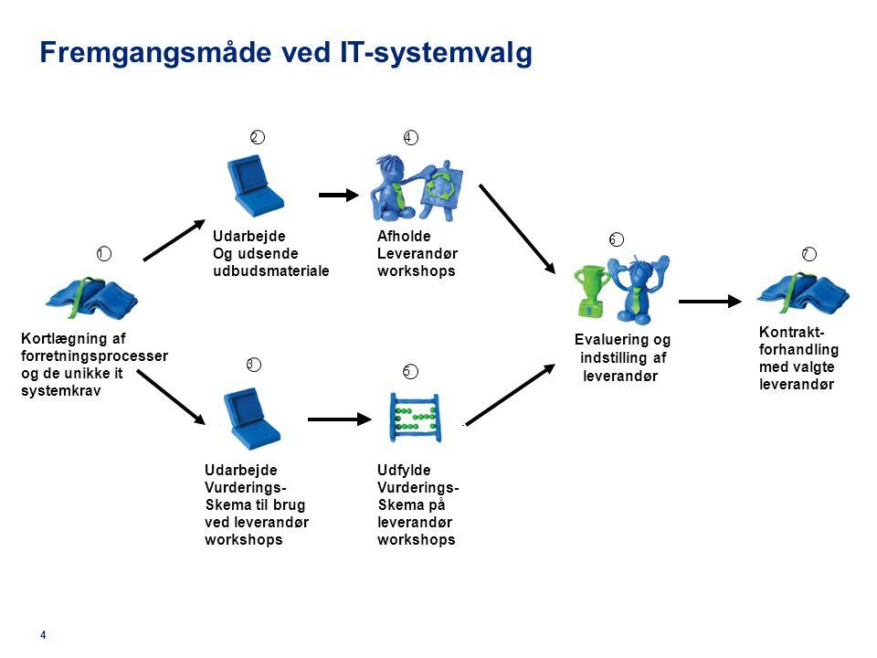 Fremgangsmåde ved IT-systemvalg