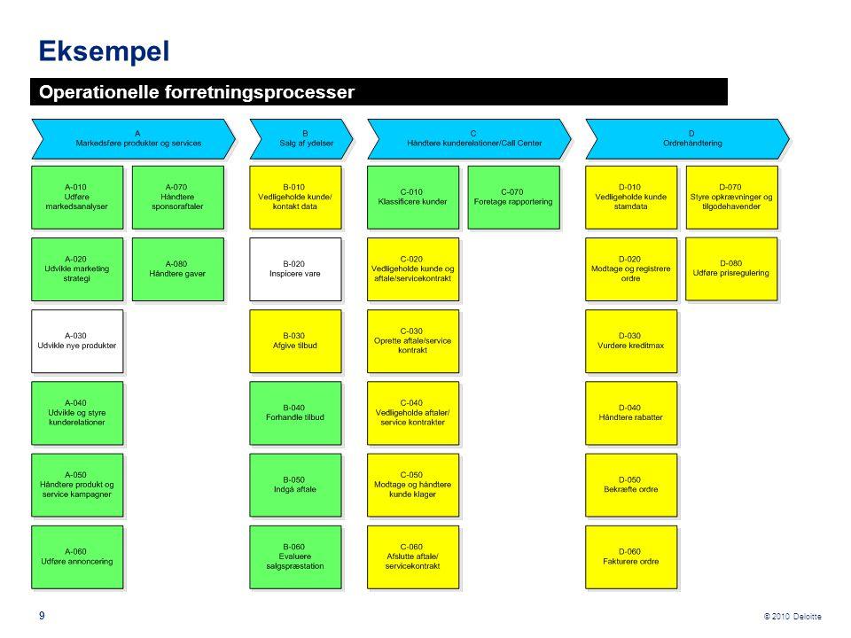 Eksempel Operationelle forretningsprocesser