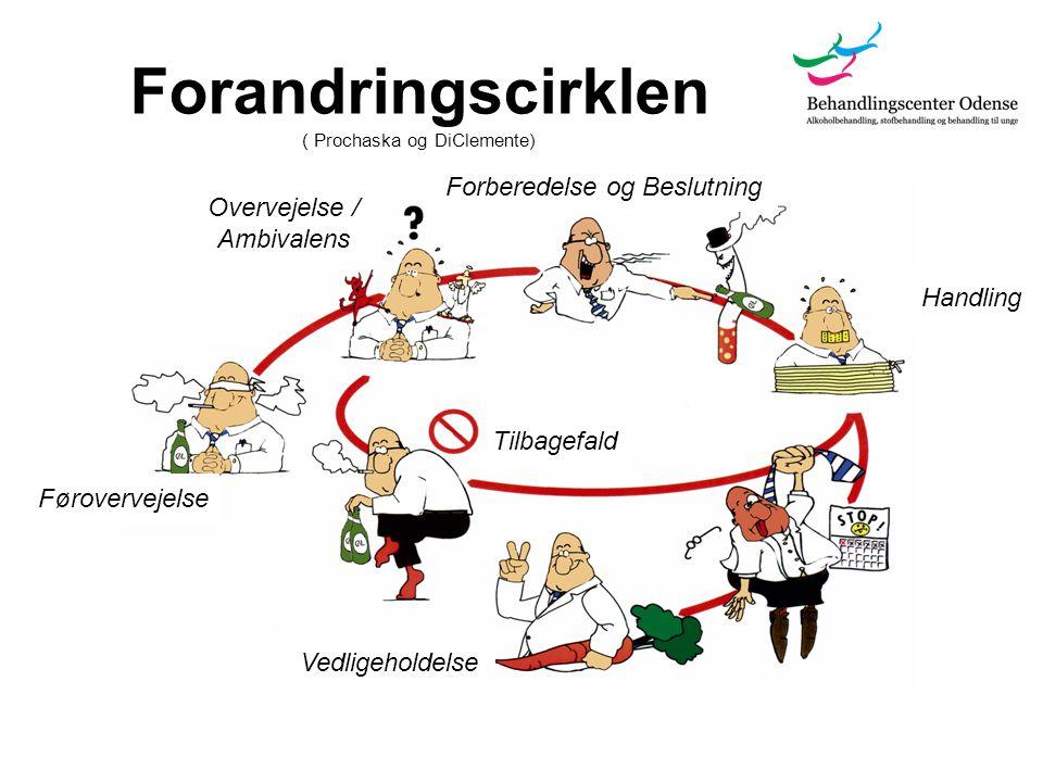 Forandringscirklen ( Prochaska og DiClemente)