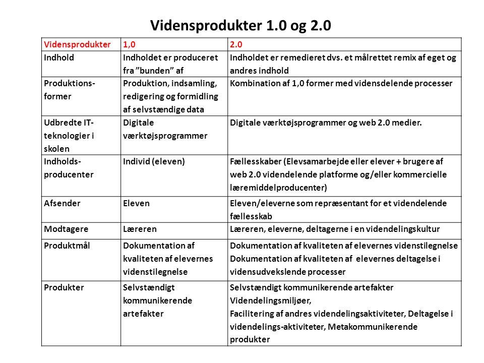 Vidensprodukter 1.0 og 2.0 Vidensprodukter 1,0 2.0 Indhold