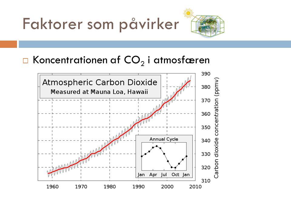 Faktorer som påvirker Koncentrationen af CO2 i atmosfæren