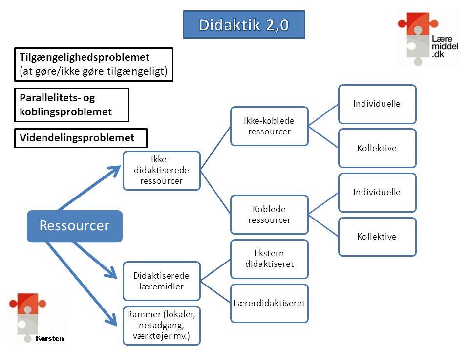 Didaktik 2,0 Ressourcer Tilgængelighedsproblemet