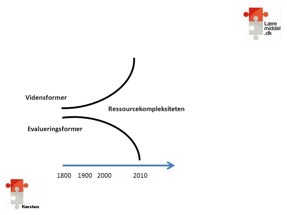 Vidensformer Ressourcekompleksiteten Evalueringsformer 1800 1900 2000 2010