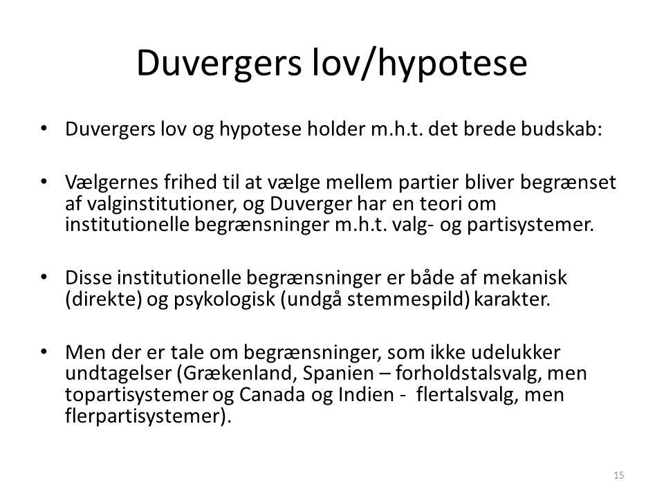 Duvergers lov/hypotese