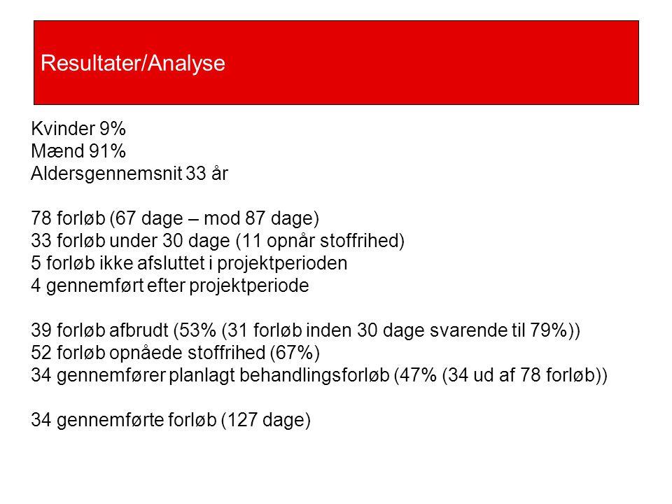 Resultater/Analyse Kvinder 9% Mænd 91% Aldersgennemsnit 33 år
