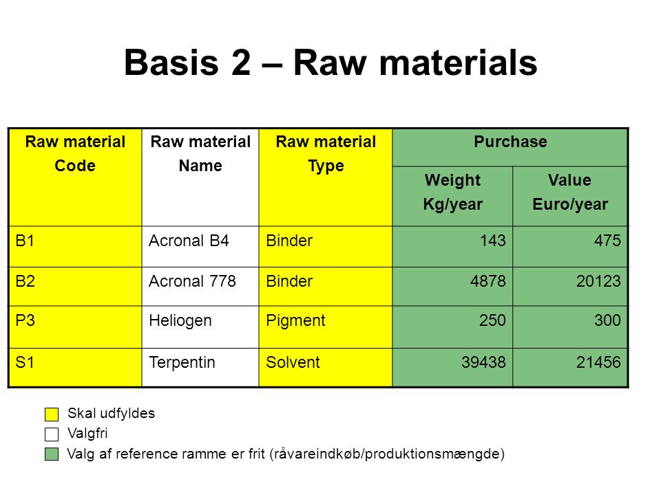 Basis 2 – Raw materials Raw material Code Name Type Purchase Weight