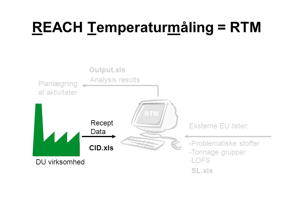REACH Temperaturmåling = RTM