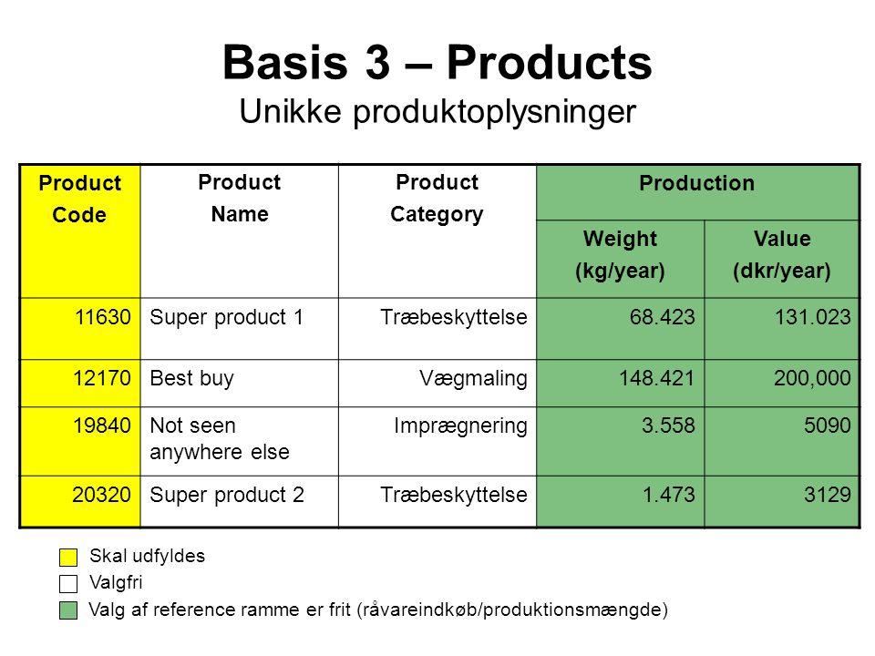 Basis 3 – Products Unikke produktoplysninger