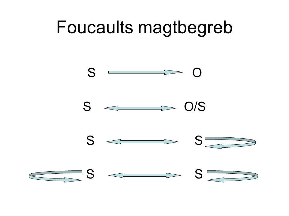 Foucaults magtbegreb S O S O/S S S