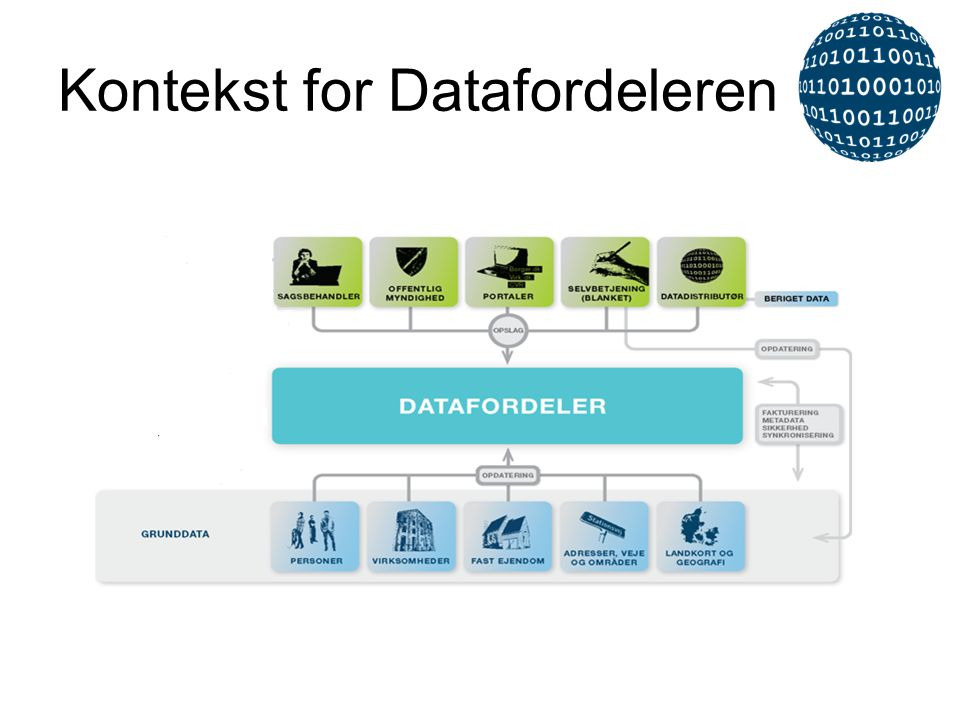 Kontekst for Datafordeleren