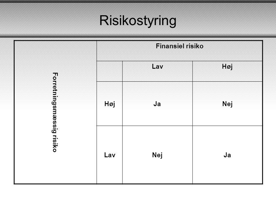 Risikostyring Forretningsmæssig risiko Finansiel risiko Lav Høj Ja Nej