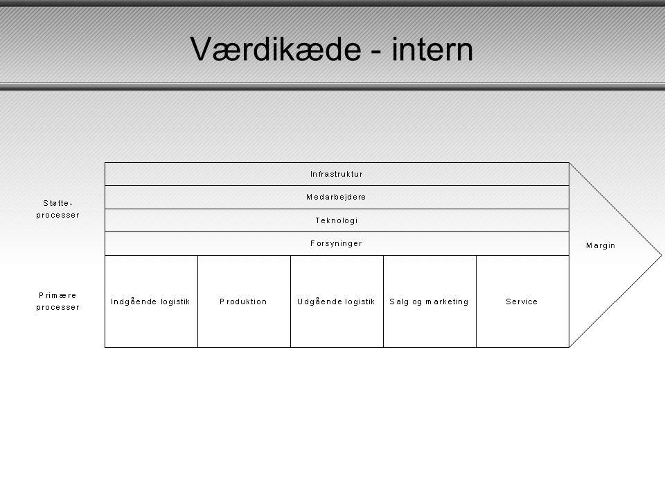 Værdikæde - intern