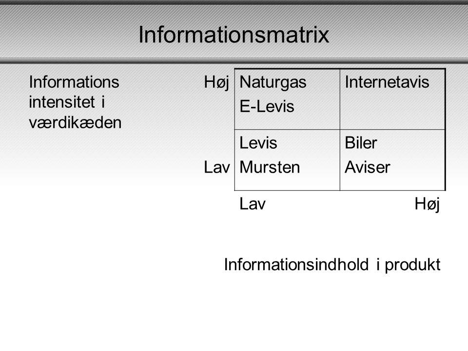 Informationsmatrix Informationsintensitet i værdikæden Høj Naturgas