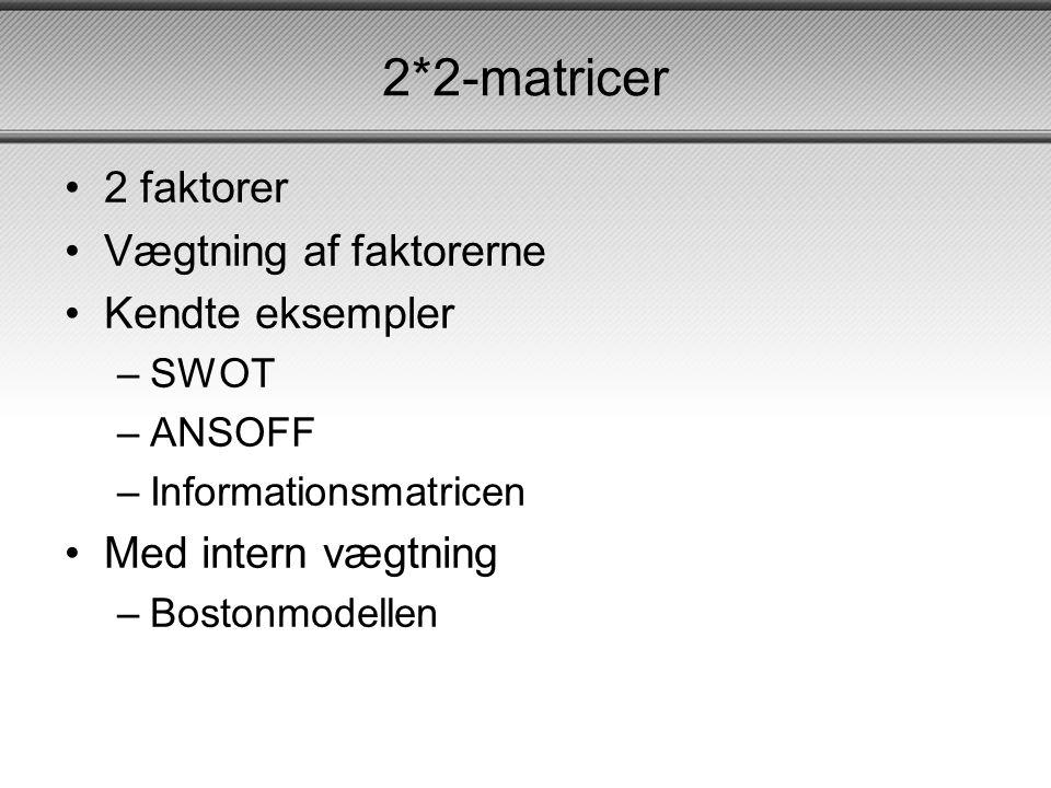 2*2-matricer 2 faktorer Vægtning af faktorerne Kendte eksempler