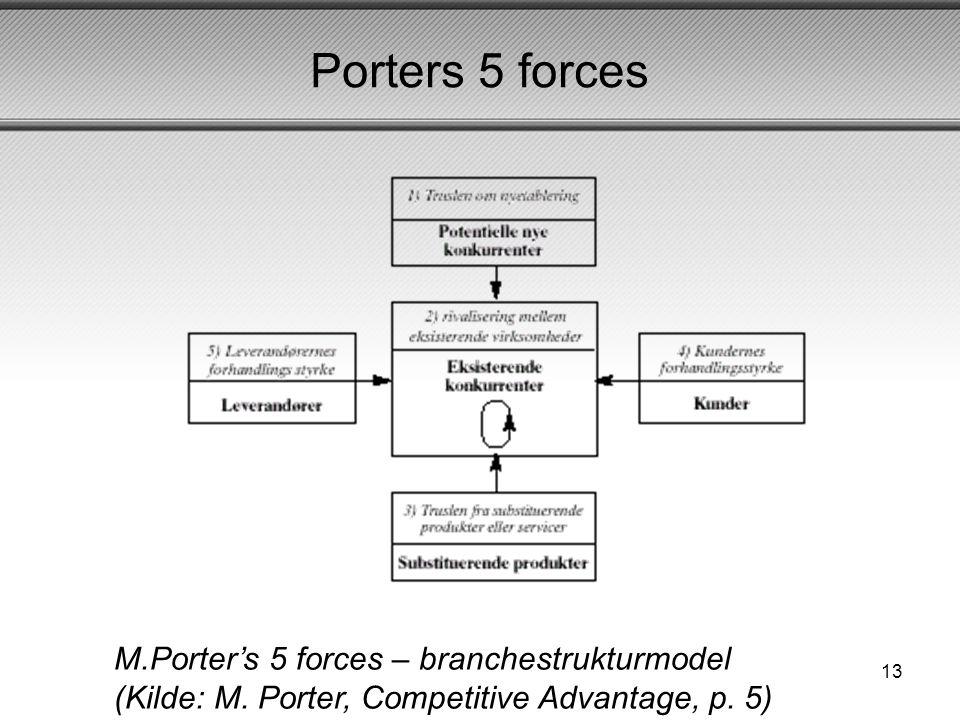 Grundl ggende regnskabsforst else ppt video online download - Porter s model of competitive advantage ...
