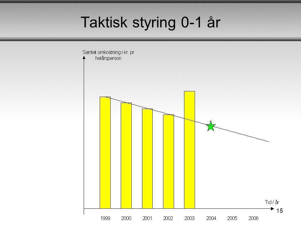 Taktisk styring 0-1 år
