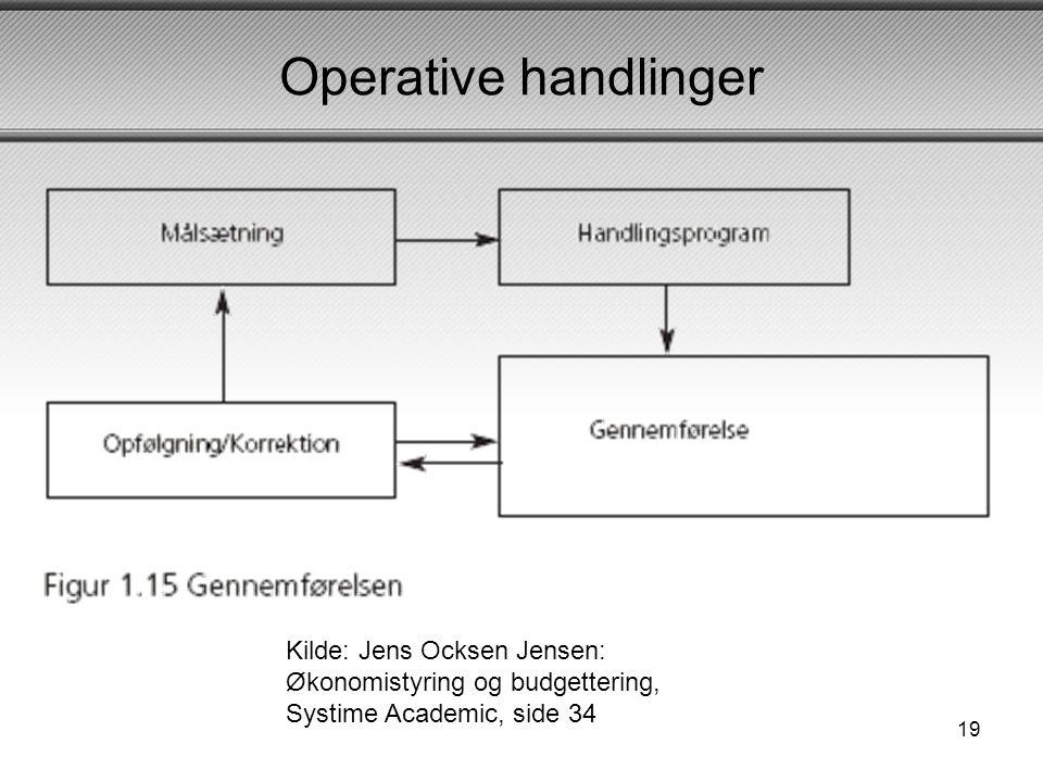 Operative handlinger Kilde: Jens Ocksen Jensen: