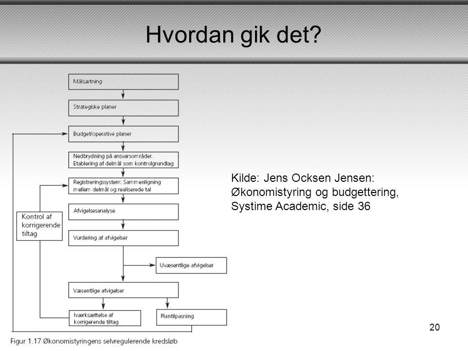 Hvordan gik det Kilde: Jens Ocksen Jensen: