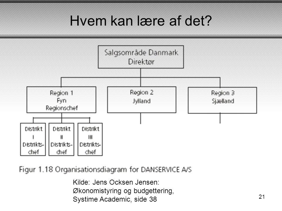 Hvem kan lære af det Kilde: Jens Ocksen Jensen: