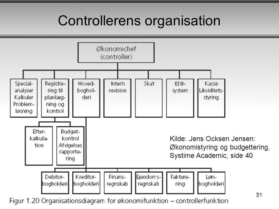 Controllerens organisation