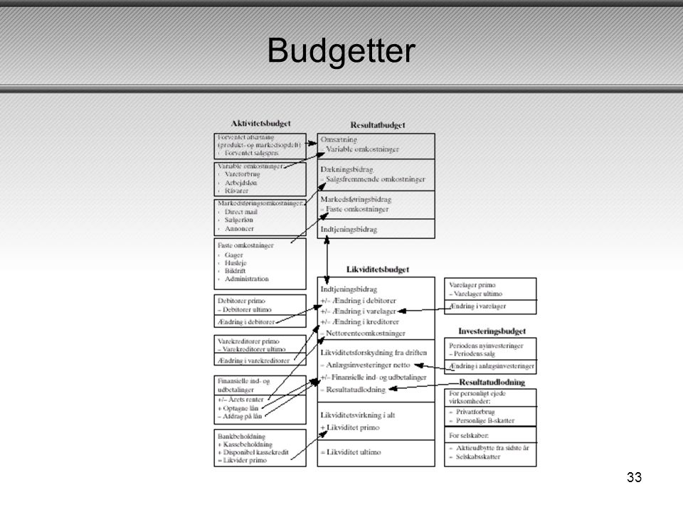 Budgetter