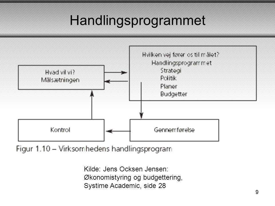 Handlingsprogrammet Kilde: Jens Ocksen Jensen: