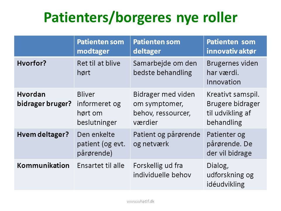 Patienters/borgeres nye roller