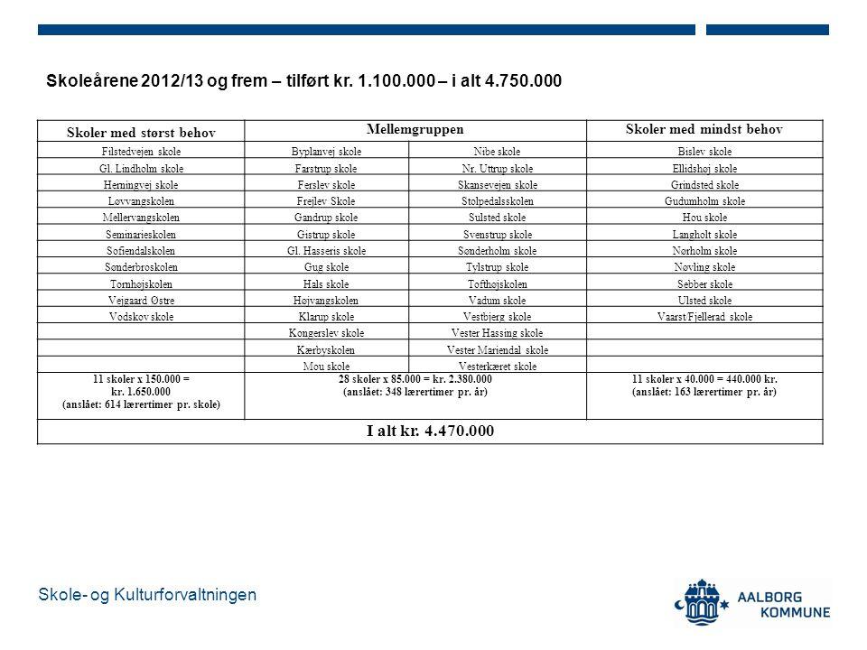 Skoleårene 2012/13 og frem – tilført kr. 1.100.000 – i alt 4.750.000