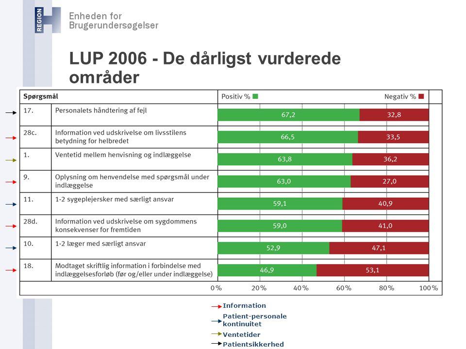 LUP 2006 - De dårligst vurderede områder
