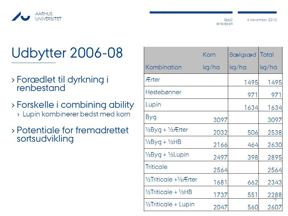Udbytter 2006-08 Forædlet til dyrkning i renbestand