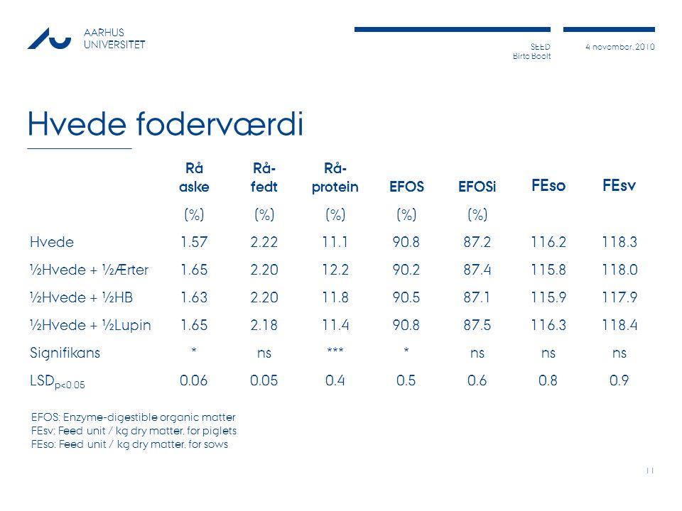 Hvede foderværdi FEso FEsv Rå aske Rå- fedt Rå- protein EFOS EFOSi (%)
