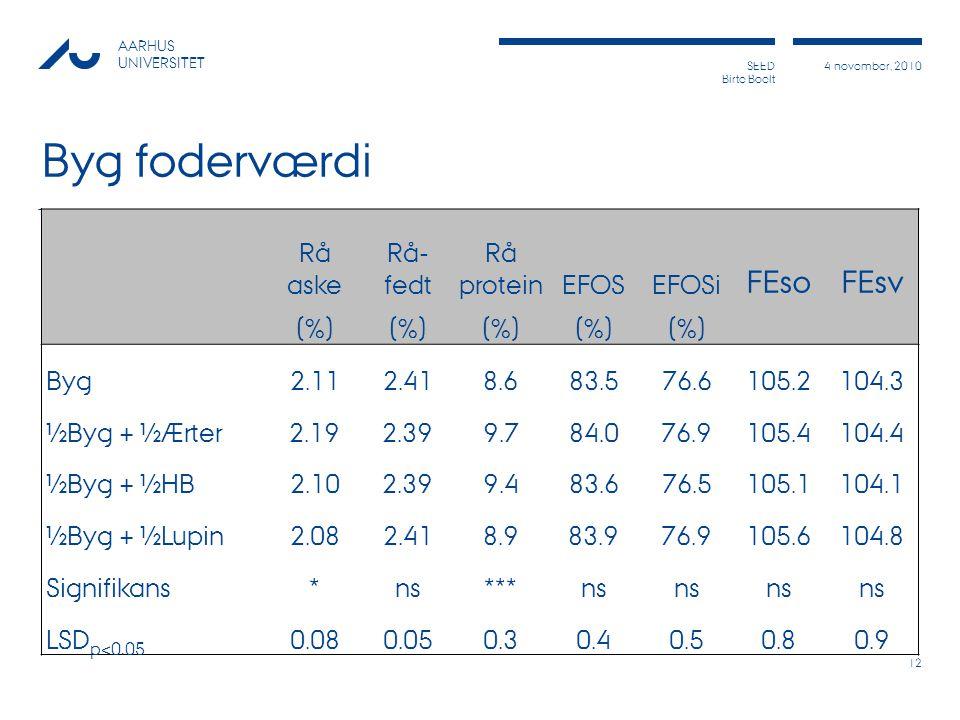 Byg foderværdi FEso FEsv Rå aske Rå-fedt Rå protein EFOS EFOSi (%) Byg