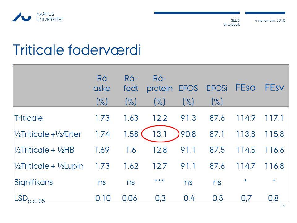 Triticale foderværdi FEso FEsv Rå aske Rå- fedt Rå- protein EFOS EFOSi
