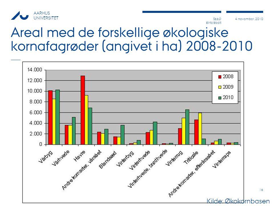 Areal med de forskellige økologiske kornafagrøder (angivet i ha) 2008-2010