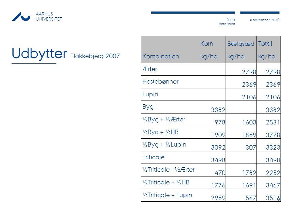 Udbytter Flakkebjerg 2007 Kombination Korn Total kg/ha Ærter 2798
