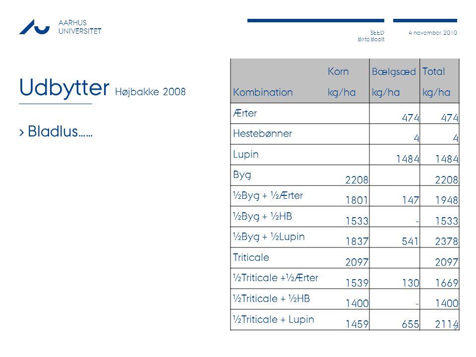 Udbytter Højbakke 2008 Bladlus…… Kombination Korn Total kg/ha Ærter