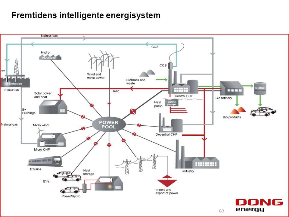 Fremtidens intelligente energisystem