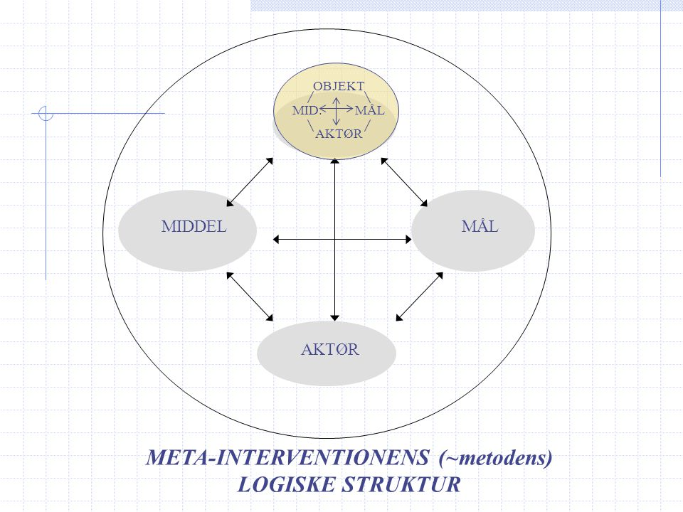 META-INTERVENTIONENS (~metodens) LOGISKE STRUKTUR