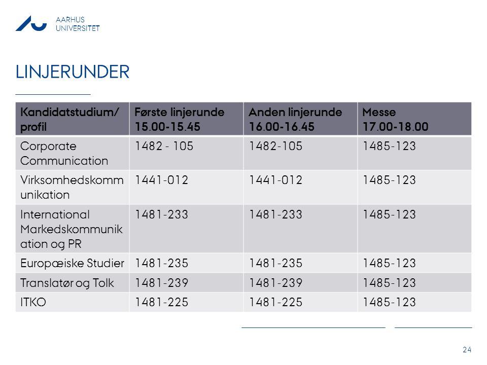 linjerunder Kandidatstudium/profil Første linjerunde 15.00-15.45