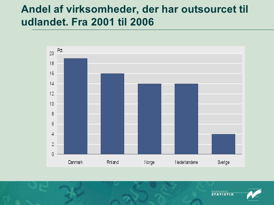 Andel af virksomheder, der har outsourcet til udlandet