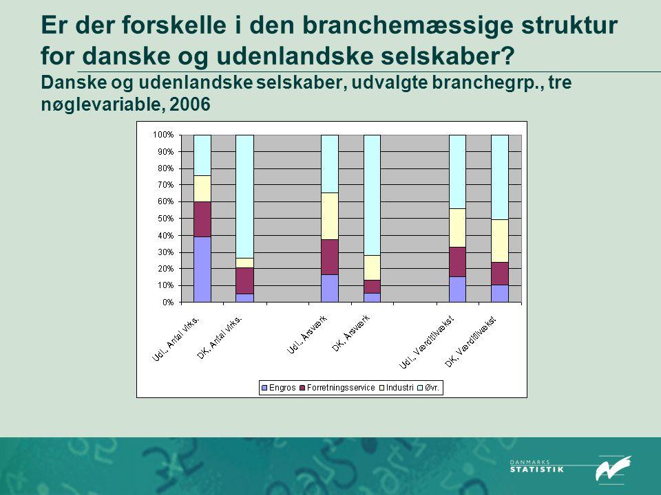 Er der forskelle i den branchemæssige struktur for danske og udenlandske selskaber.