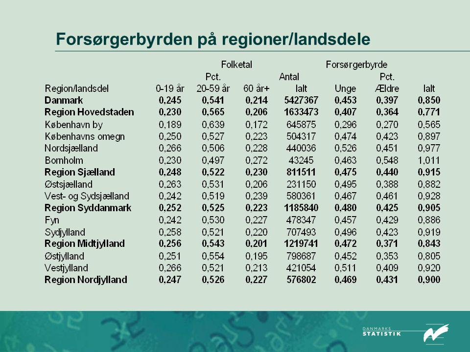 Forsørgerbyrden på regioner/landsdele
