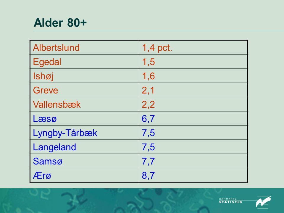 Alder 80+ Albertslund 1,4 pct. Egedal 1,5 Ishøj 1,6 Greve 2,1
