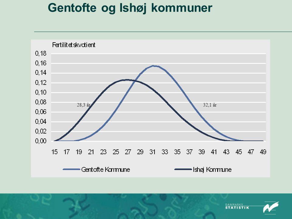 Gentofte og Ishøj kommuner