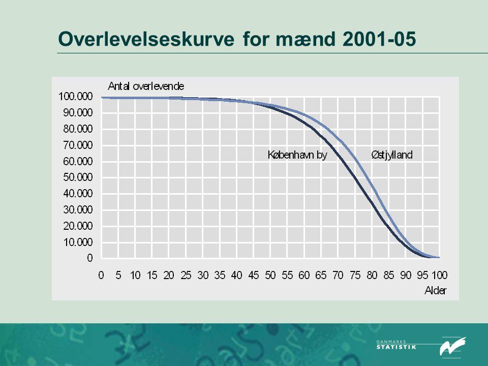 Overlevelseskurve for mænd 2001-05