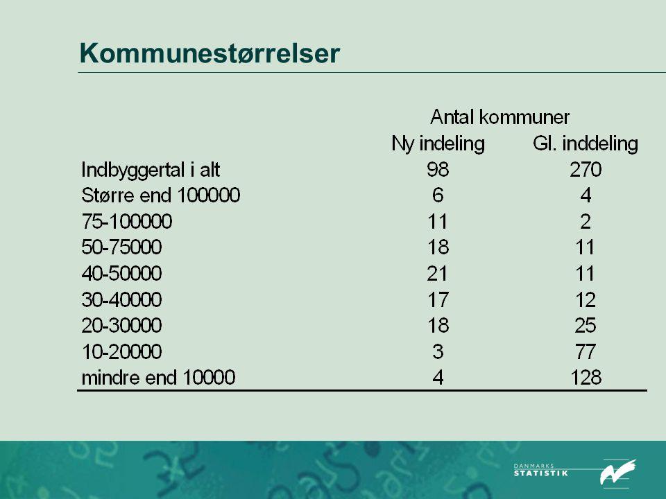 Kommunestørrelser